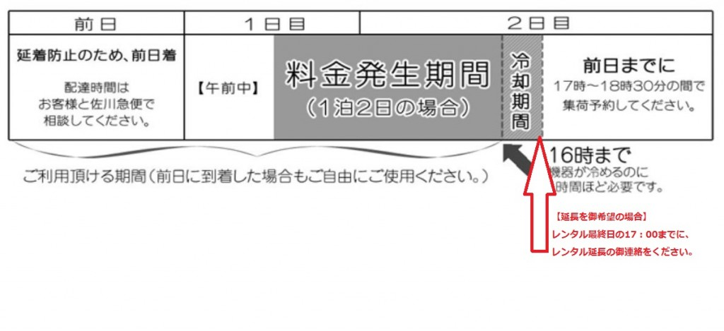 【鉄板焼き機 レンタル料金発生期間】